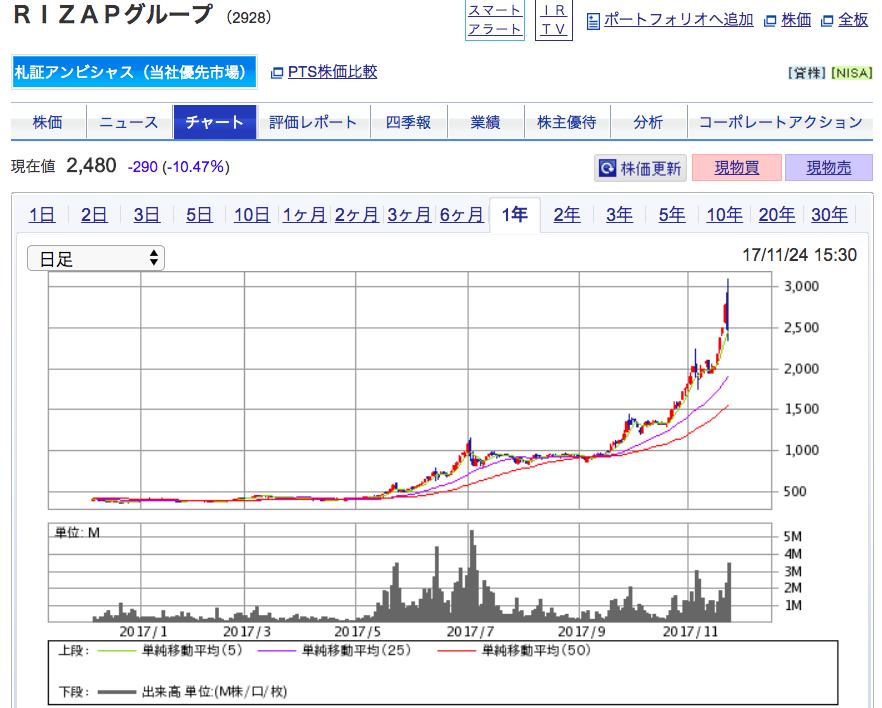 株価 ライザップ